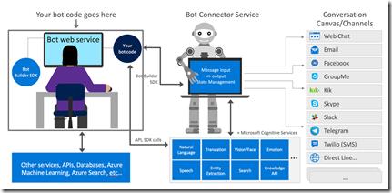 Bot  developmentcourse