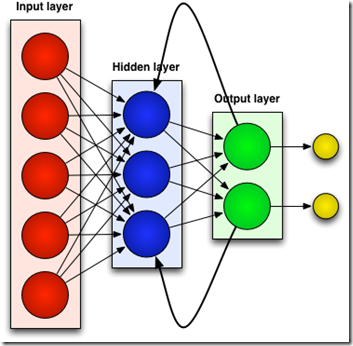 Recurrent Neural Network code